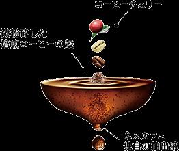 微粉砕したコーヒー豆の粒を包み込むネスカフェ独自の「挽き豆包み製法」が、コーヒー豆を酸化の原因となる空気に触れにくくし、いつでも1杯ずつ淹れたての香りと味わいをお楽しみいただけます。